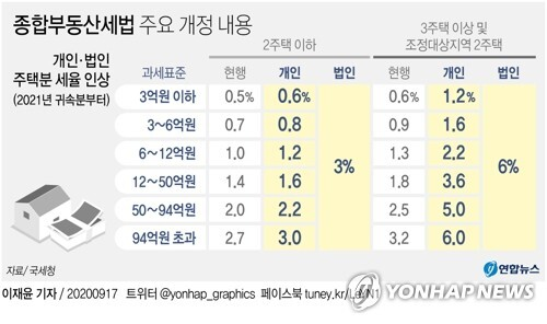 [그래픽] 종합부동산세법 주요 개정 내용 [연합뉴스 자료그래픽]