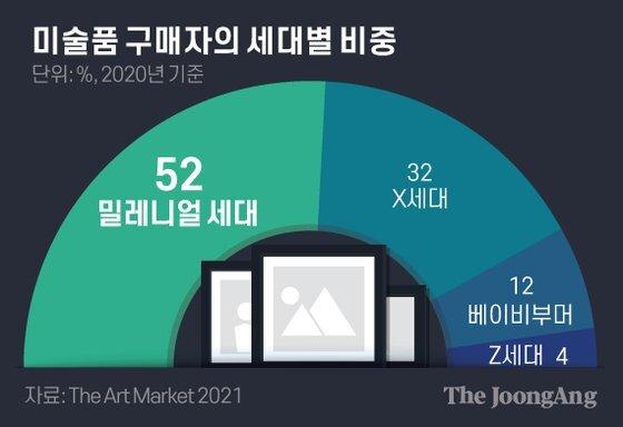 미술품 구매자의 세대별 비중. 그래픽=김은교 kim.eungyo@joongang.co.kr