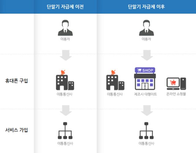 단말기 자급제 판매 구조도. 스마트초이스 홈페이지 캡처