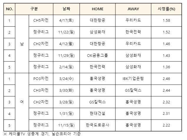2020-21시즌 V리그 남녀부 평균 시청률. 톱 5 (한국배구연맹 제공) © 뉴스1