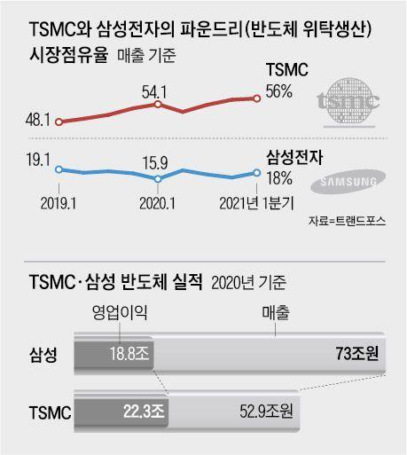 TSMC와 삼성전자의 파운드리(반도체 위탁생산) 시장점유율
