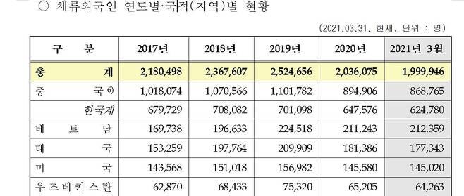 국내 체류 외국인 출신지별 통계 [출입국·외국인정책 통계월보 캡처=연합뉴스]