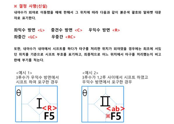KBO 기록위원회는 내야수의 외야 수비시 상황을 기록지에 담을 수 있는 새로운 표기법을 올해 고안했다.