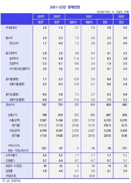 2021년 상반기 경제전망./KDI