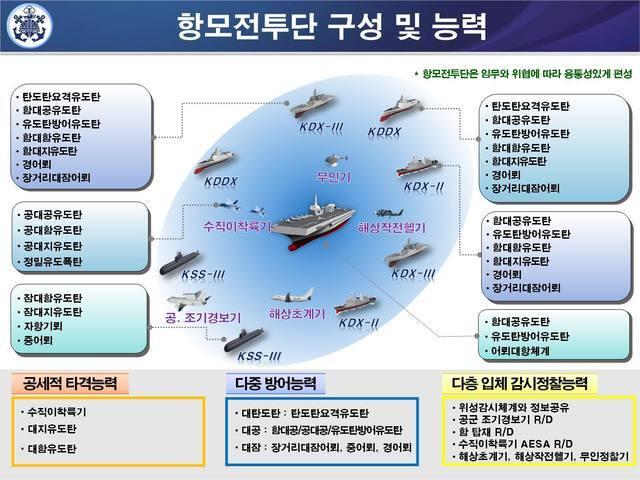 [서울=뉴시스]항모 전투단. 2021.05.14. (사진=해군 제공)  *재판매 및 DB 금지