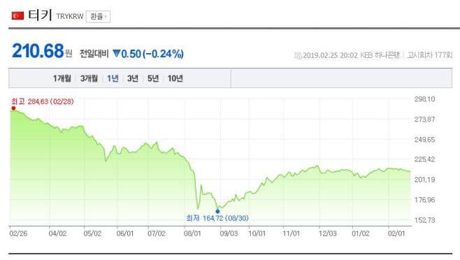 출처: 네이버 금융