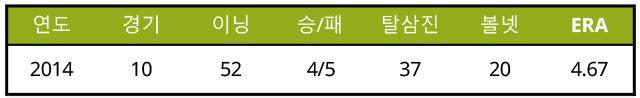 출처: [기록=npb.jp]