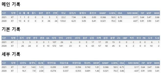 출처: 소형준의 프로 통산 주요 기록!
