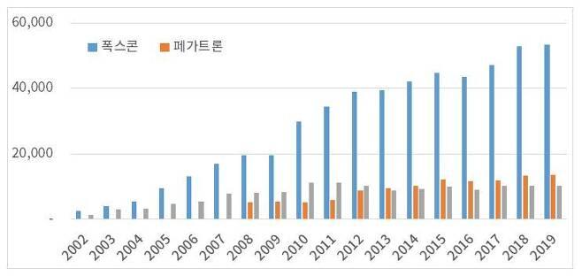 출처: (애플 주요 협력사 매출액 (단위: 억 타이완 달러) ⓒ하나금융투자 CLUB1 시그니처팀, WiseFn)