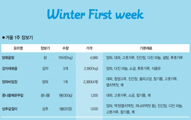 출처: 도서 <만원으로 집밥 만들기> 중