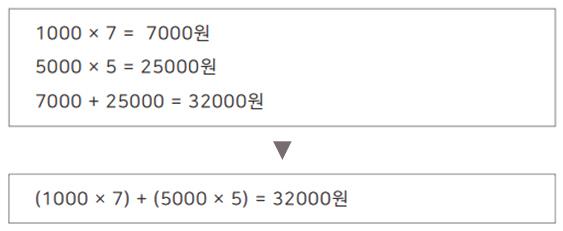 출처: <분수가 풀리고 도형이 보이는 수학 이야기>