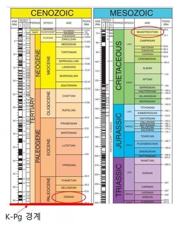 출처: The Geological Society of America