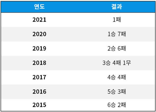 출처: [기록=스포츠투아이 제공]