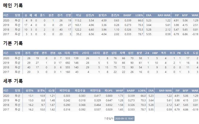 출처: 이영하의 프로 통산 주요 기록!