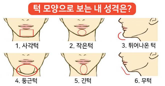 출처: 내 턱 모양으로 보는 미래 모습은?