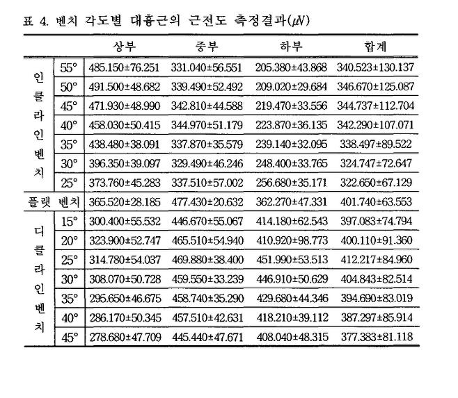 출처: 박경용, 벤치프레스 운동 시 벤치 각도에 따른 대흉근의 근전도 분석(2003)