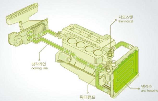 출처: 냉각수 순환 - 자동차 용어 사전