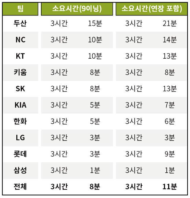 출처: [자료=KBO 제공]