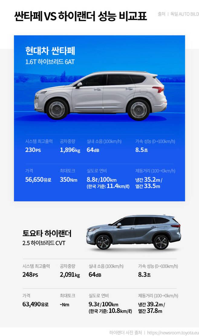 최근 독일 자동차 전문지 '아우토 빌트(Auto Bild)'가 시승을 통해 싼타페와 하이랜더 하이브리드 모델을 비교 평가했다. <사진제공=현대자동차>