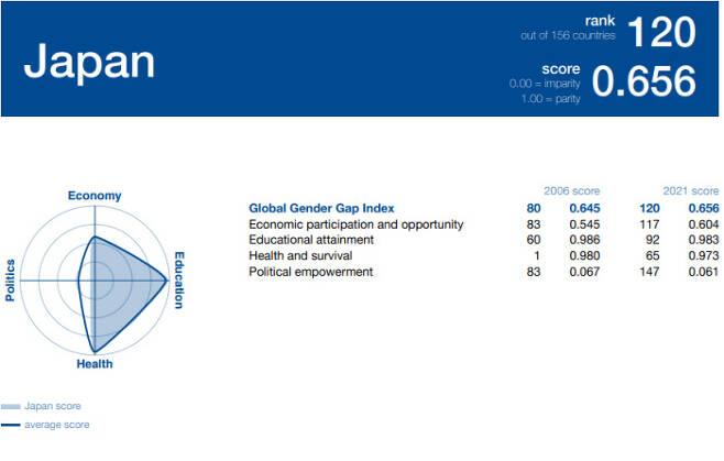 세계경제포럼(WEF)이 발간한 '2021 성 격차 보고서'에서 일본의 성 격차 지수는 0.656으로, 156개국 중 120위를 차지했다. 정치 분야 성 격차는 147위였고, 경제분야 성 격차는 117위였다.