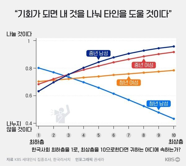 KBS가 지난 24일 보도한 이른바 '이대남 그래프.' 응답자가 없는 부분은 통계적으로 유추한 추정치를 쓴 것이라는 설명이 어디에도 없다. /KBS