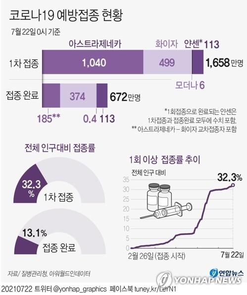 [그래픽] 코로나19 예방접종 현황    (서울=연합뉴스) 장예진 기자 = 22일 코로나19 예방접종대응추진단에 따르면 이날 0시 기준 국내 누적 1차 접종자는 총 1천658만3천44명, 전체 인구(작년 12월 기준 5천134만9천116명)의 32.3%에 해당한다.     jin34@yna.co.kr     트위터 @yonhap_graphics  페이스북 tuney.kr/LeYN1