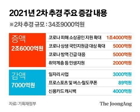 2021년 2차 추경 주요 증감 내용. 그래픽=김영옥 기자 yesok@joongang.co.kr