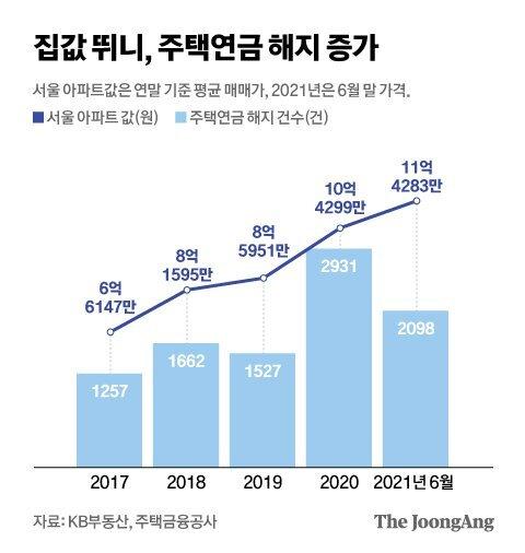 집값 뛰니, 주택연금 해지 증가. 그래픽=김현서 kim.hyeonseo12@joongang.co.kr