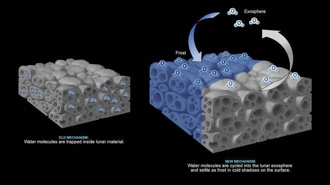 이전에는 물분자가 암석 안에 갇혀 있다고 생각했지만(왼쪽) 이번 연구에서는 물분자가 표면에서 그늘을 통해 순환할 수 있음을 확인했다(오른쪽). 이를 통해 달 표면의 물이 시간에 따라 양이 달라지는 것도 설명할 수 있었다./NASA