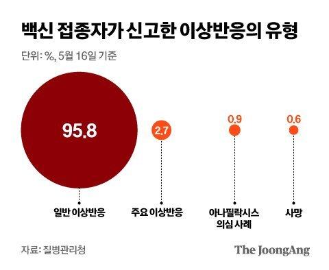 백신 접종자가 신고한 이상반응의 유형본. 그래픽 김은교 기자