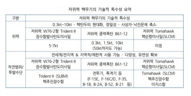 (자료: KIDA 보고서)
