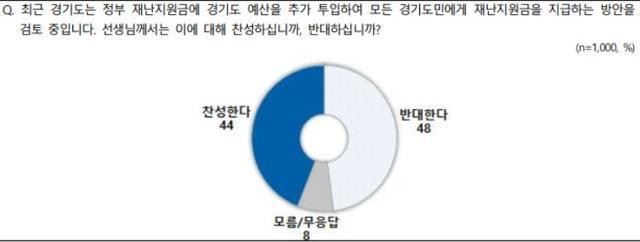 NBS 경기도민 100% 재난지원금 관련 조사. NBS 제공