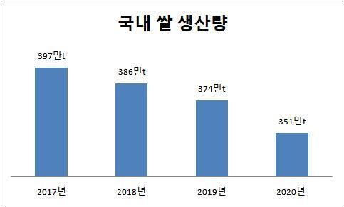[그래프] 연도별 국내 쌀 생산량 [자료=농림축산식품부]
