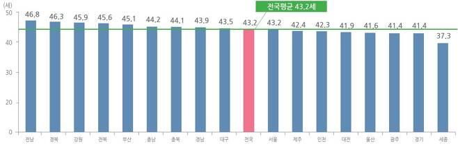 2020년 12월 31일 기준 전국 지역별 평균 연령.(행정안전부 제공)© 뉴스1