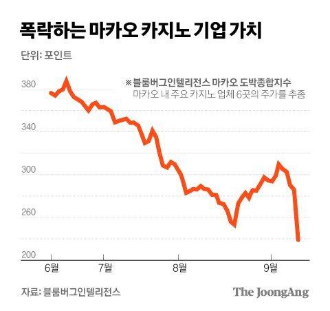 폭락하는 마카오 카지노 기업가치. 그래픽=김경진 기자 capkim@joongang.co.kr