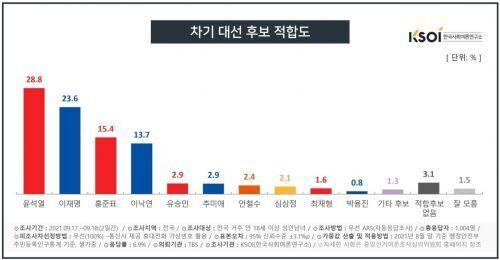 한국사회여론연구소(KSOI)가 TBS 의뢰로 지난 17~18일 전국 18세 이상 1004명을 대상으로 차기 대선후보 적합도 조사한 결과, 윤석열 전 총장은 28.8%, 이재명 지사는 23.6%로 조사됐다. KSOI