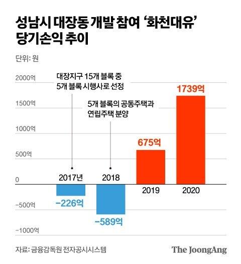 성남시 대장동 개발 참여 '화천대유' 당기손익 추이 그래픽 이미지. 금융감독원 전자공시시스템