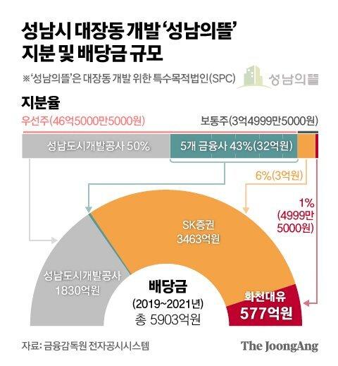 성남시 대장동 개발 '성남의뜰' 지분 및 배당금 규모. 그래픽=김영옥 기자 yesok@joongang.co.kr