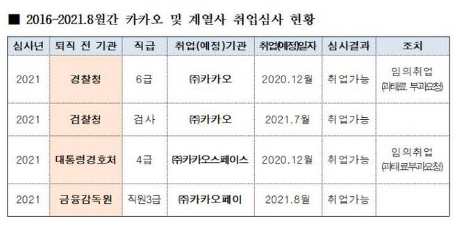 최근 5년간 카카오 및 계열사에 취업한 공직자 현황. 김상훈 국민의힘 의원실 제공