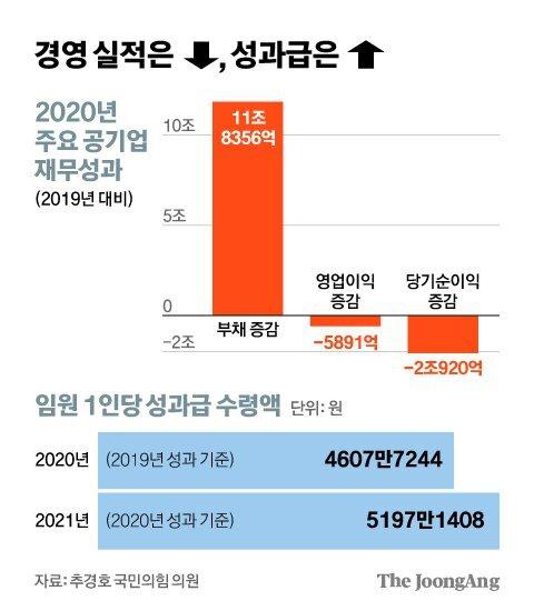경영 실적은 ↓, 성과급은 ↑. 그래픽=김영희 02@joongang.co.kr