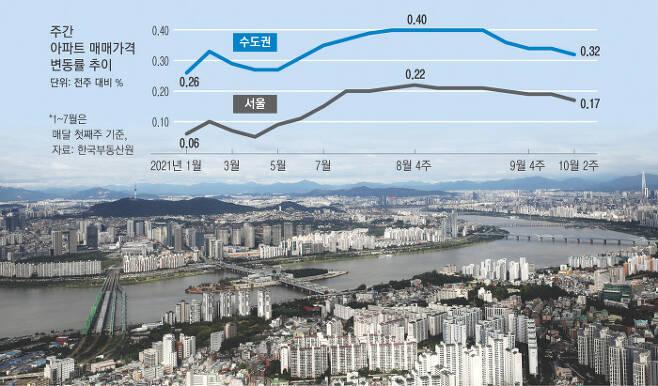 서울 동작구 상공에서 바라본 도심 모습. 경향신문 자료사진
