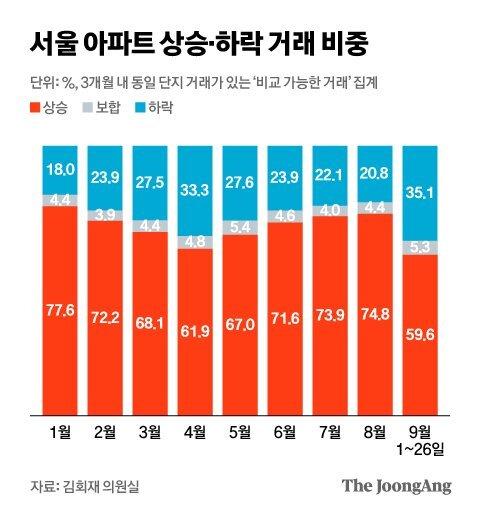 서울 아파트 상승·하락 거래 비중. 그래픽=김현서 kim.hyeonseo12@joongang.co.kr